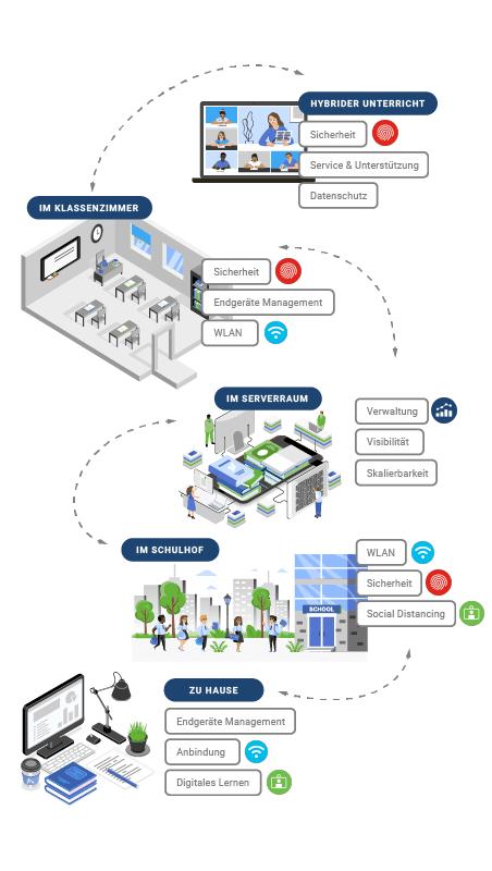 Digitale Lösungen für Schulklassen von Cisco Meraki