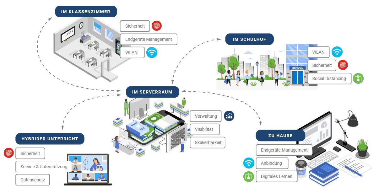 Infografik Digitale Lösungen für Schulklassen von Cisco Meraki-